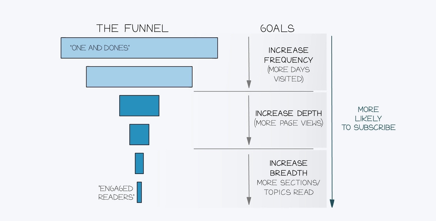 The New York Times engagement funnel