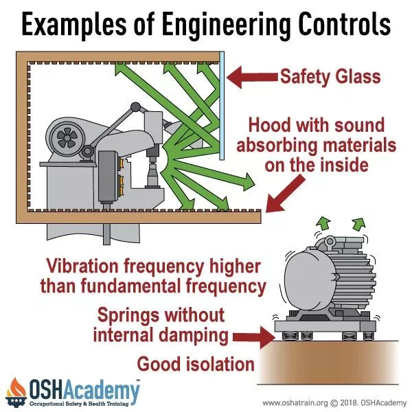 What is engineering controls and examples