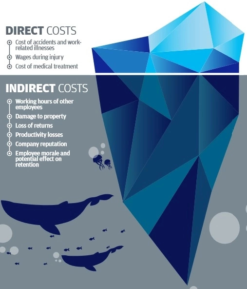 Direct and indirect costs of workplace accidents