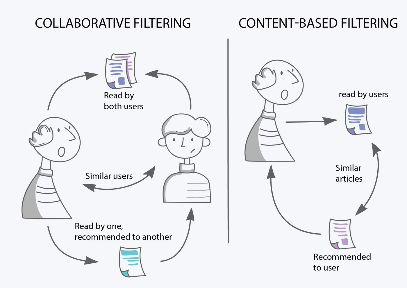 Two types of collaborative filtering user based and item based