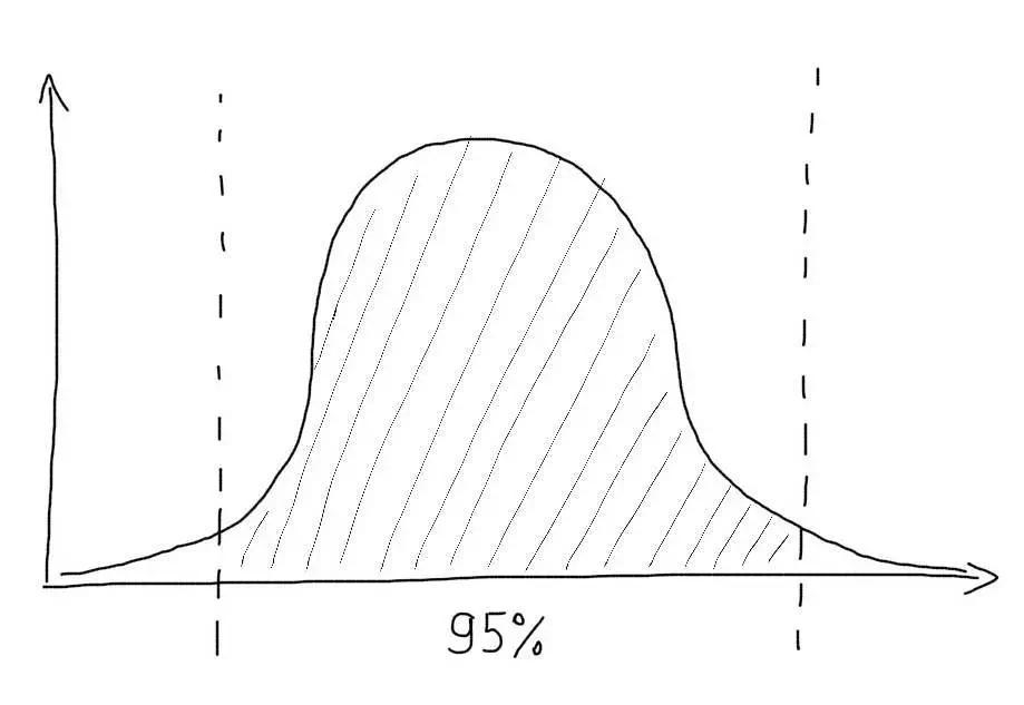 95% процентиль