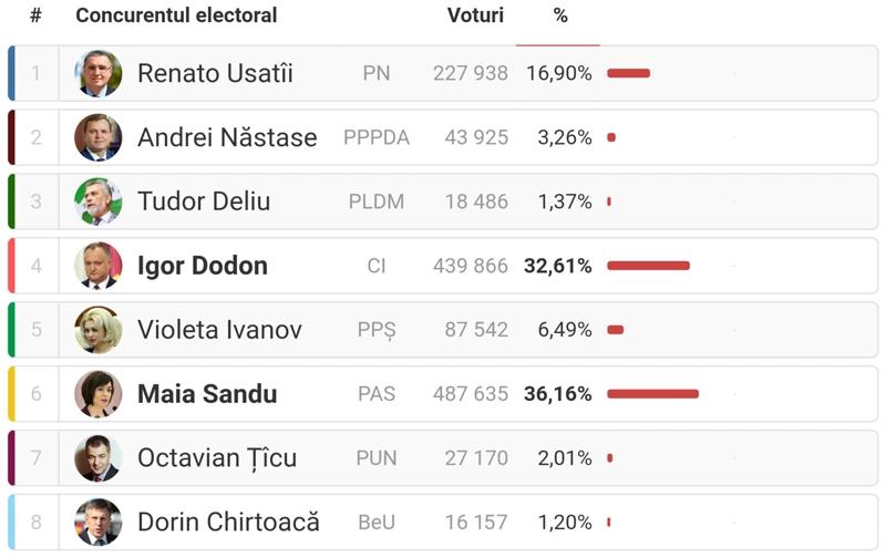 Rezultatele preliminare ale alegerilor prezidențiale din 1 noiembrie 2020