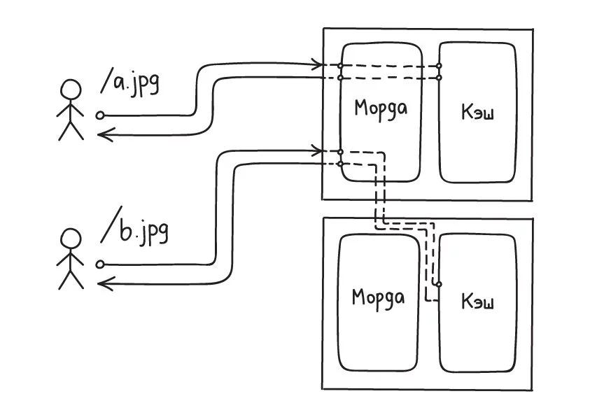 Распределенный кеш на основе Nginx и proxy_cache