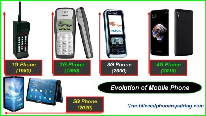 History of Mobile Communication in Nigeria