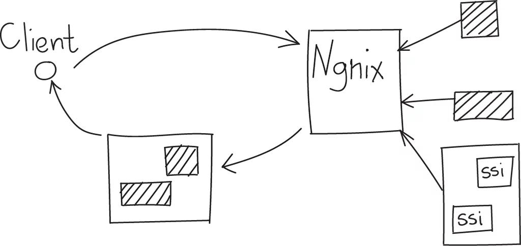 Nginx SSI