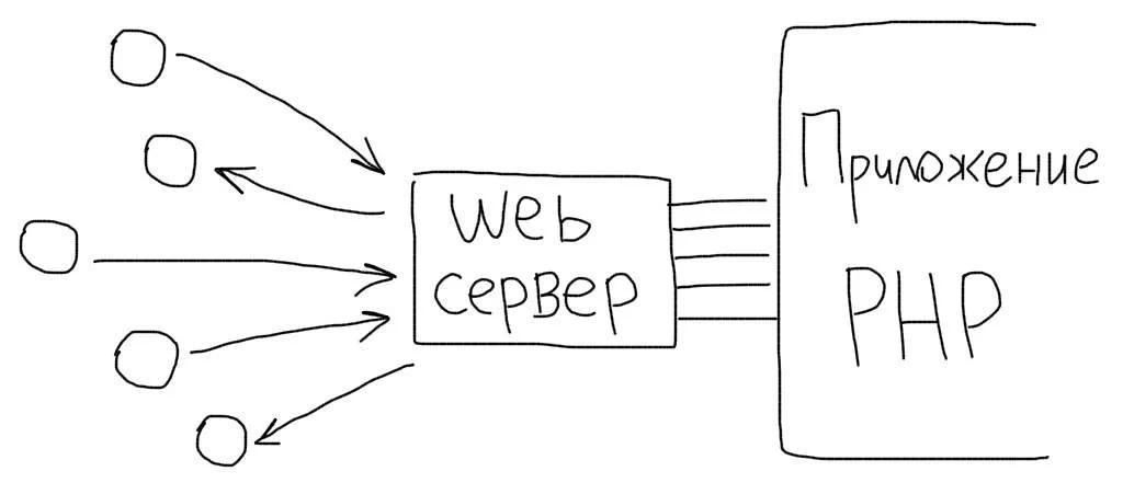 Работа Web сервера