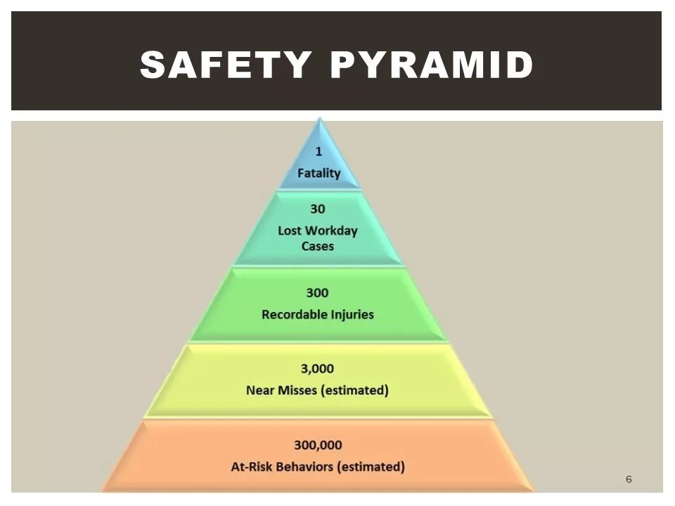 Safety pyramid (How it is applied)