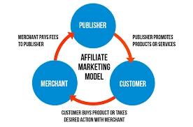 Essentials of Affiliate Marketing