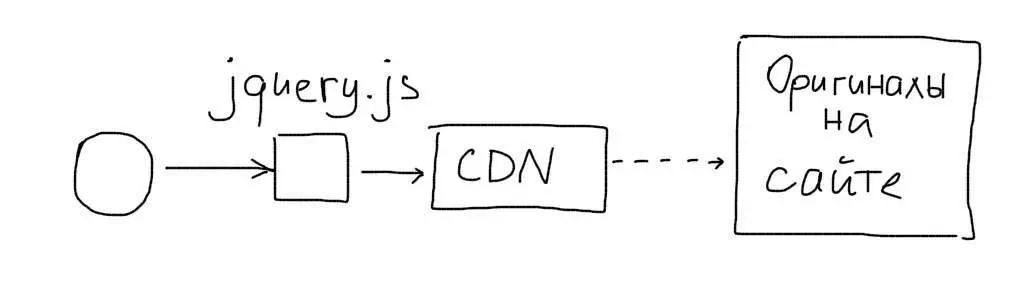 Пример CDN Javascript