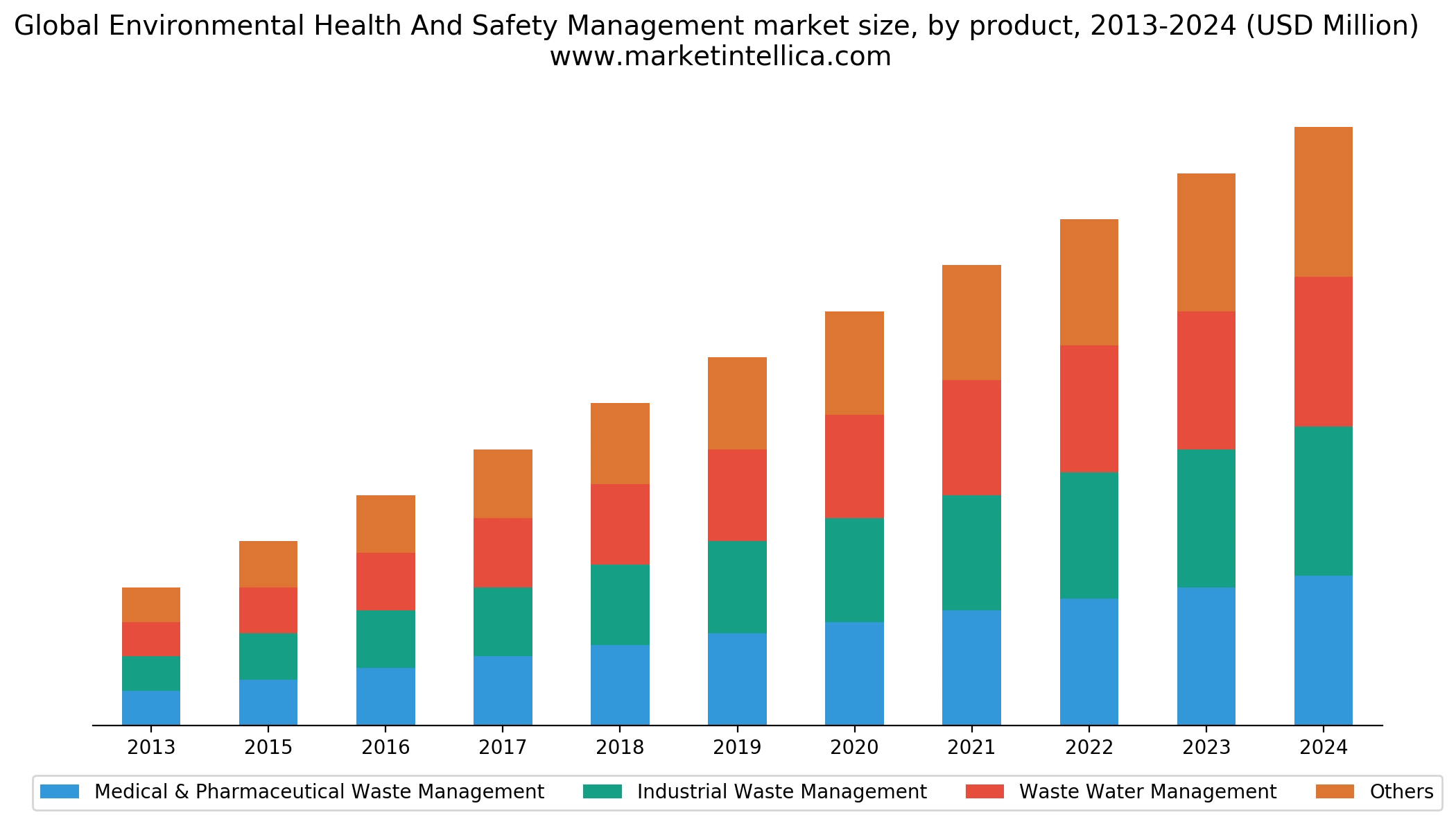 Global Environmental Health and Safety Management Market Analysis 2020 IHS, RPS Group, Verisk 3E, SGS Singapore, AECOM