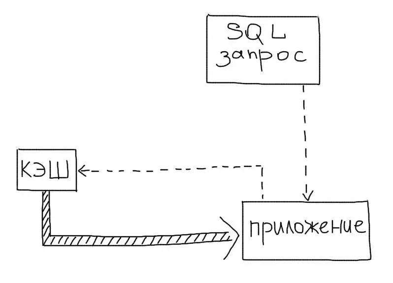 Кэширование SQL запроса