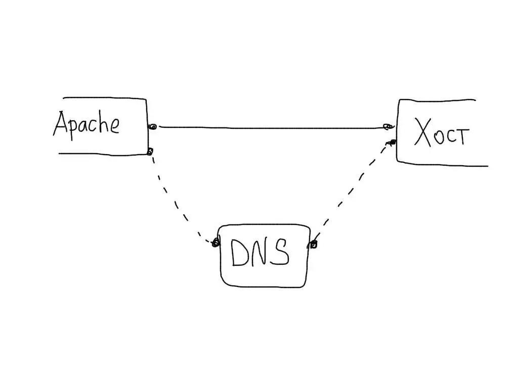 Apache HostnameLookups