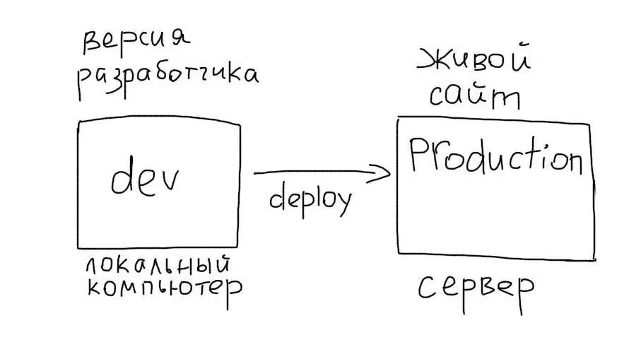 Продуктив (production)