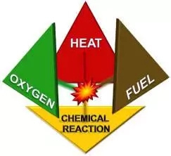 What is Fire Tetrahedron (A Deviation From the Fire Triangle)