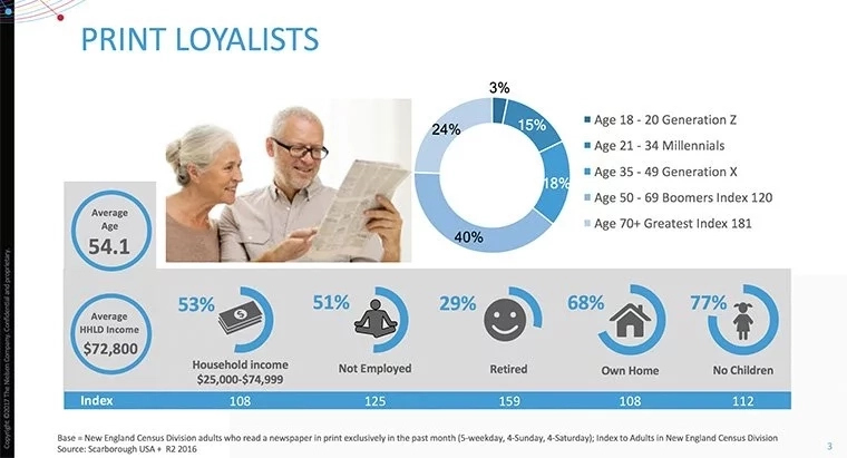 Print loyalists Nielsen Scarborough audience segment overview