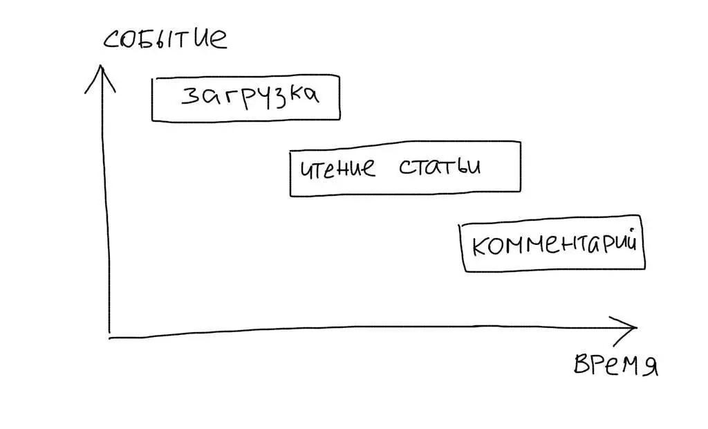 HTML5 User Timing